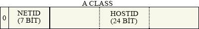 a class ip