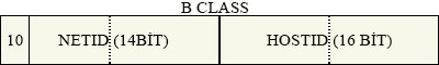 b class ip