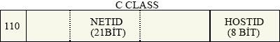 c class ip