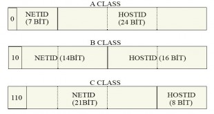 ip classes