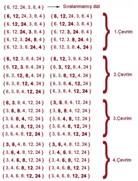 c# kabarcık sıralama algoritması örneği