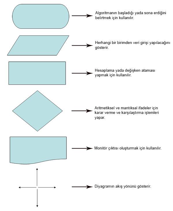 Akış Şemasının (Diyagramının) temsil ettiği şekillerin anlamı ve işlem amaçlarını temsil eder.