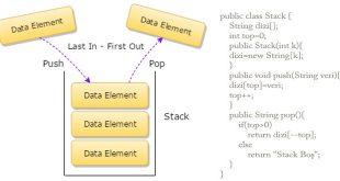 stack veri yapısı